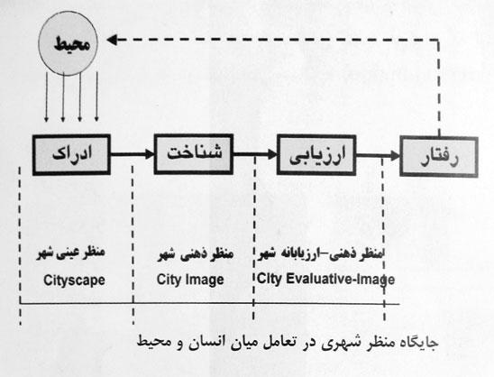 نتیجه تصویری برای سير تاريخي مهندسي ارزش